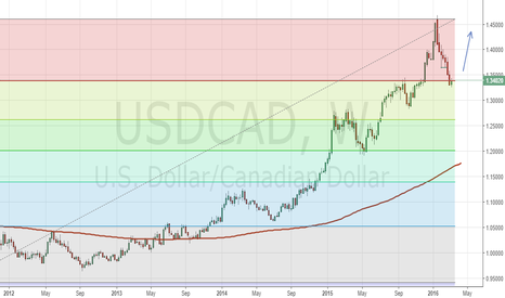 USDCAD: USD/CAD hit 23.6 Fibonacci retracement on weekly chart.