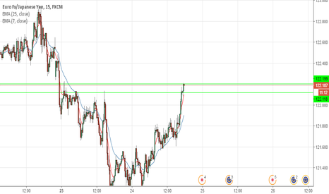 EURJPY: eurjpy hit a 2 day resistance level