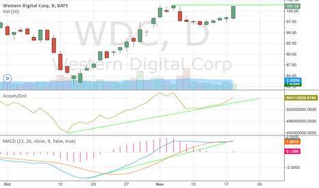 WDC: WDC Approaching 52 Week High