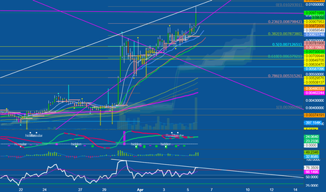 LTCBTC: LTC short time?
