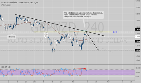 GBPNZD: GBPNZD Structure based short oppertunnity
