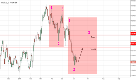 AUDNZD: AUD/NZD Daily Chart Possible Fractal
