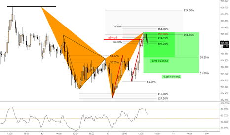 CHFJPY: (30m) Fast Shark @AB=CD Completion