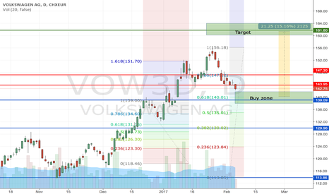 VOW3: VW possible scenario