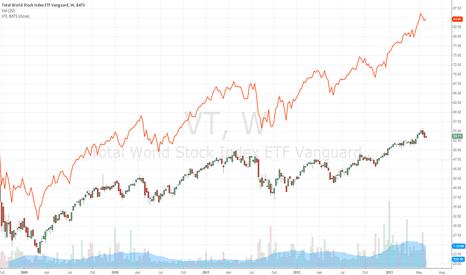 VT: VT - VTI Spread Trade