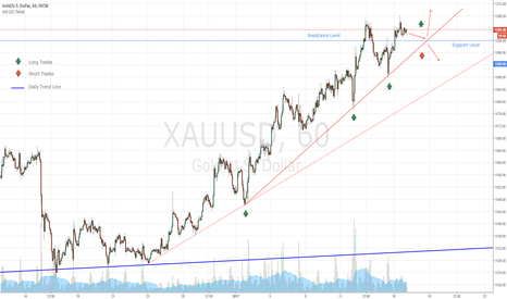XAUUSD: Entry Levels for Gold