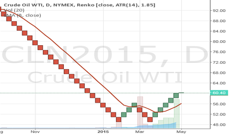 CLN2015: Renko Crude Nadex Call Option