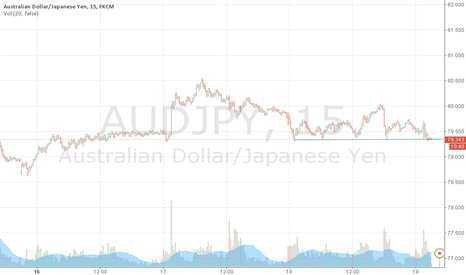 AUDJPY: short A/J   according price action