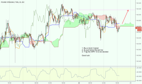 GBPJPY: Level 2 buy make it level 4 if you are conservative..