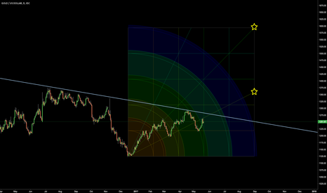 XAUUSD: Shine like a star, fill the world with light!