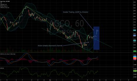 AGCO: Channel break. Possible utprend starting.
