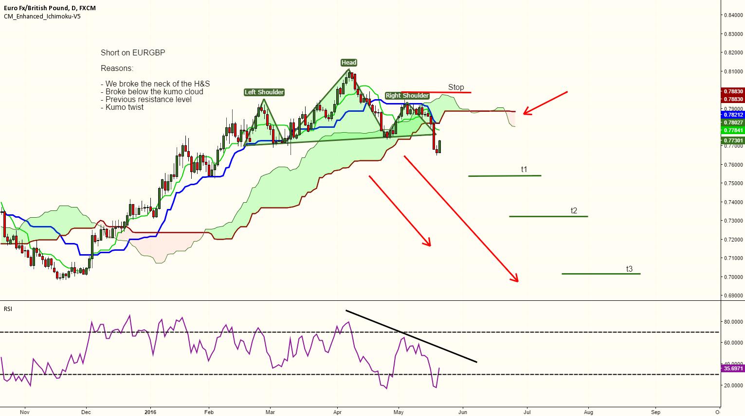 EURGBP outlook - short!