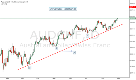AUDCHF: AUDCHF - Waking the bear up - Let's talk price action.....
