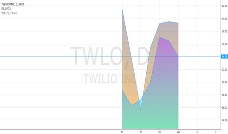TWLO: TWLO trending with FB