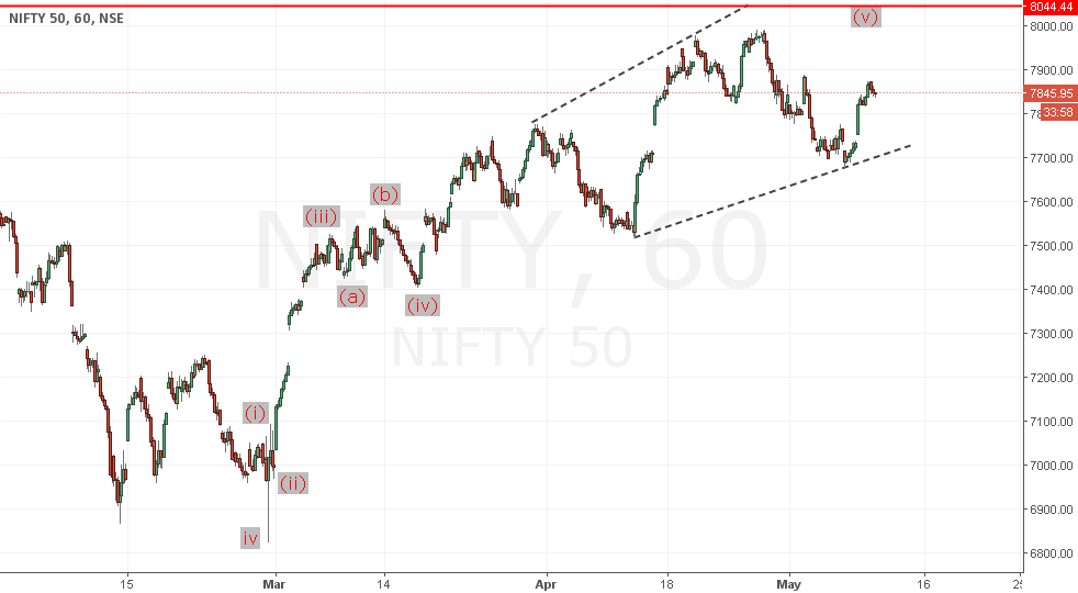 Nifty near completion of 1st impulse