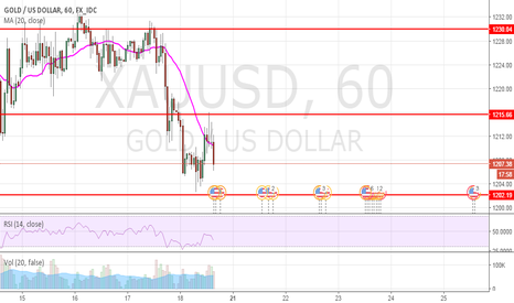 XAUUSD: intraday short target at 1215 and if pass 1224