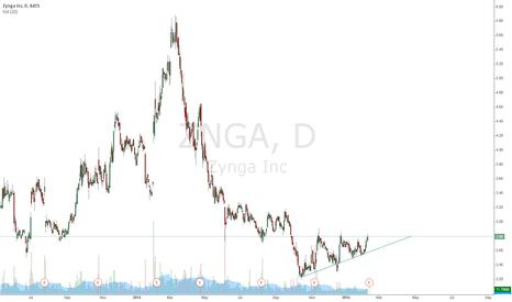ZNGA: Ascending triangle zynga