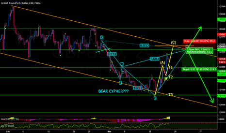 GBPUSD: GBPUSD BEAR CYPHER or NOT???