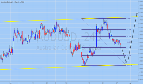 AUDUSD: AUDUSD Trading Forecast