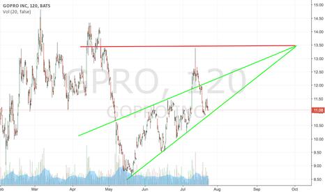 GPRO: Going long on $GPRO