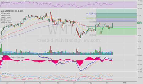WMT: Bullish Candle from Wal-Mart