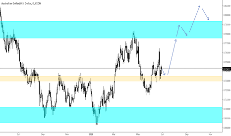 AUDUSD: Long on 73000 area