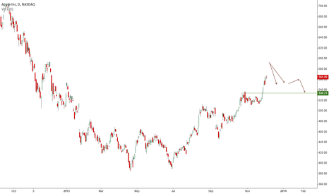 AAPL: Probable