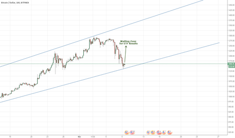 BTCUSD: Short-term Long for BTCUSD until ETF
