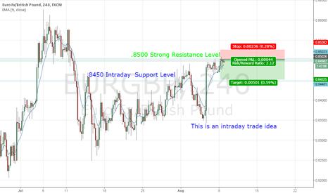 EURGBP: EUR/GBP short