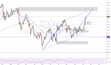 DXY: we are in the paln