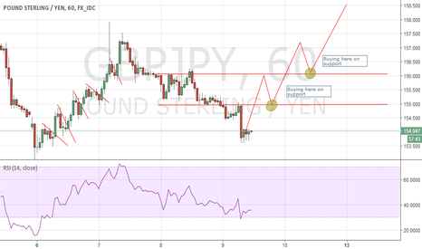 GBPJPY: GBPJPY - Ideal scenario , buying on breaks/retest of resistance.