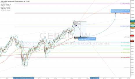 GER30: DAX Down to ~8120 then up to ~15500