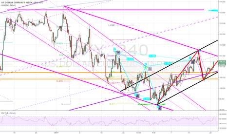 DXY: Should be doing great if youre trading my last DXY trading idea