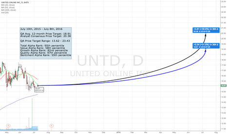 UNTD: The QA Top 50 - #47 UNTD