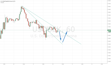 USDSEK: Test - First post, to try out the share feature