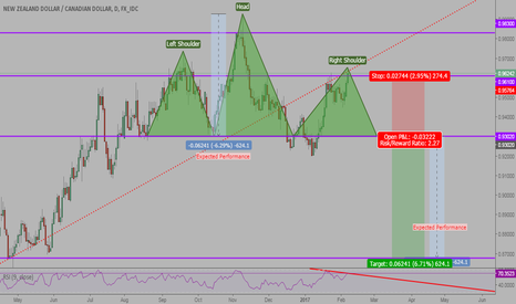 NZDCAD: NZDCAD H&S Formation - Long-Term Price Speculation
