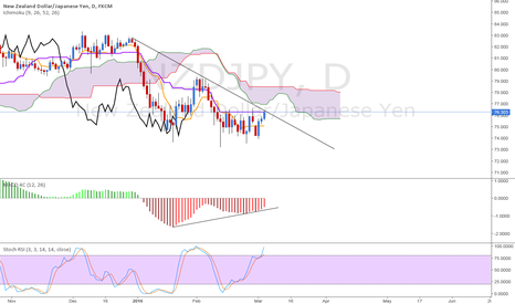 NZDJPY: NZD/JPY Wait until today's closing. Buy if price is above 76.30.