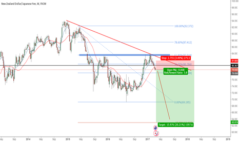 NZDJPY: NZDJPY TO THE DOWNSIDE