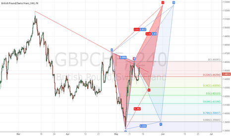GBPCHF: bearish deep crab in H$