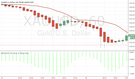 XAUUSD: Best Strategy for GOLD