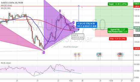 XAUUSD: possible of triangel patern setup