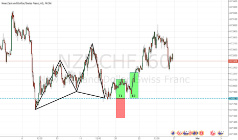 NZDCHF: CYPHERMANIA: SILENT WEEK RESULTS: C1