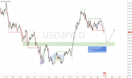 USDJPY: 500 Pips chance - Midterm Opportunity