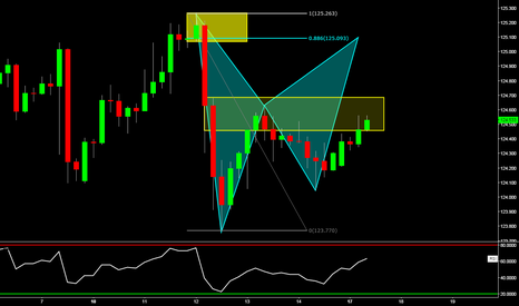 USDJPY: USDJPY: Potential Bearish Bat Pattern w/ Supply Zone