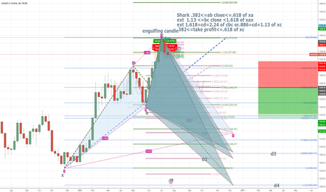 XAUUSD: Gold Catching turning point[Weekly]