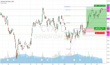 CVX: CVX CALL 13.56% FIBO (NOW)
