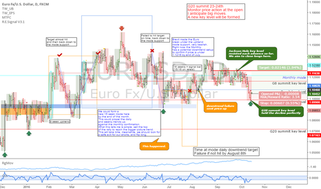 EURUSD: EURUSD: G20 summit key level support