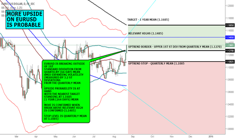 EURUSD: MACRO VIEW: MORE EURUSD UPSIDE IS PROBABLE