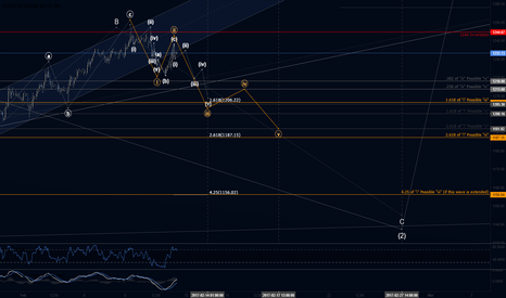 XAUUSD: Gold Hourly Minute Wave 5 Possible Targets