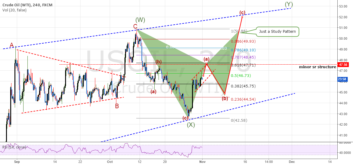 USOil: 4HR Chart - Possible Short Term Moves
